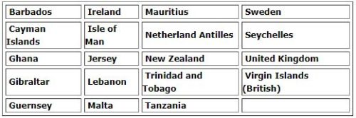 betdaq accepted countries review
